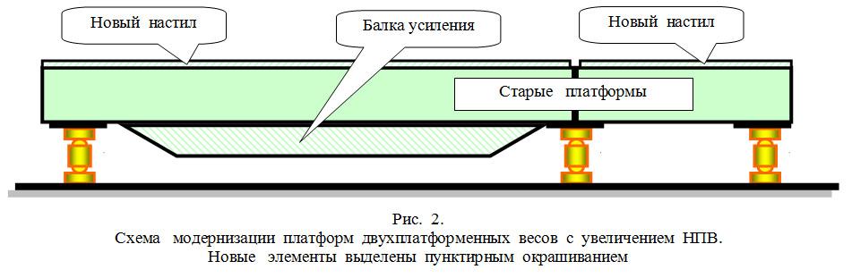 Схема модернизации платформ